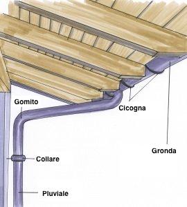 sistema-gronda-pluviale